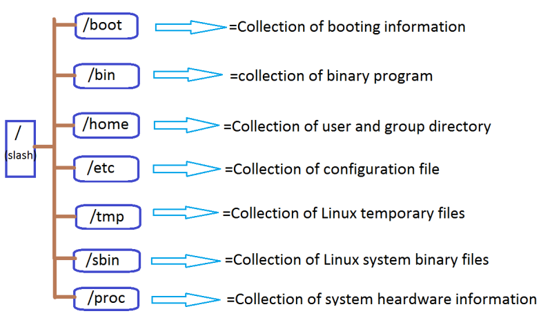 file system in linux
