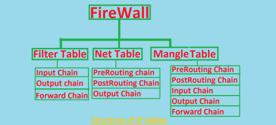 IP Table structure