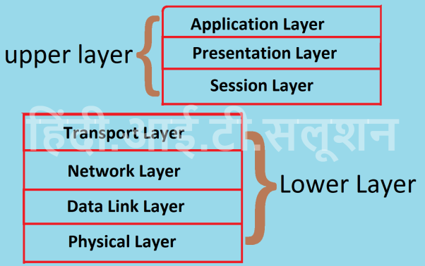 Upper and lower layer in hindi