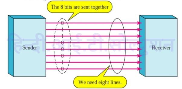 Parallel transmission Mode